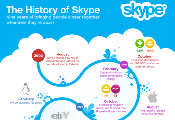 the history of Skype